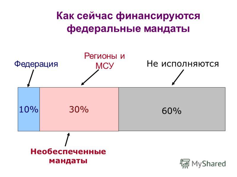 Как сейчас финансируются федеральные мандаты 10%30%30% 60%60% Необеспеченные мандаты Федерация Не исполняются Регионы и МСУ