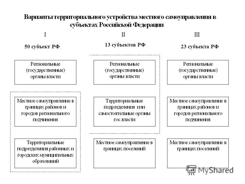 50 субъект РФ 13 субъектов РФ 23 субъекта РФ