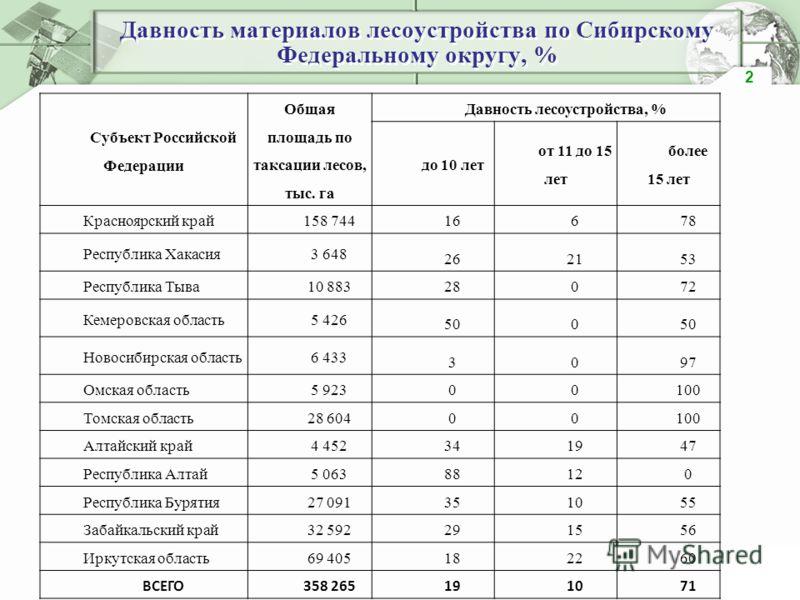 Давность материалов лесоустройства по Сибирскому Федеральному округу, % 2 Субъект Российской Федерации Общая площадь по таксации лесов, тыс. га Давность лесоустройства, % до 10 лет от 11 до 15 лет более 15 лет Красноярский край158 744 16678 Республик