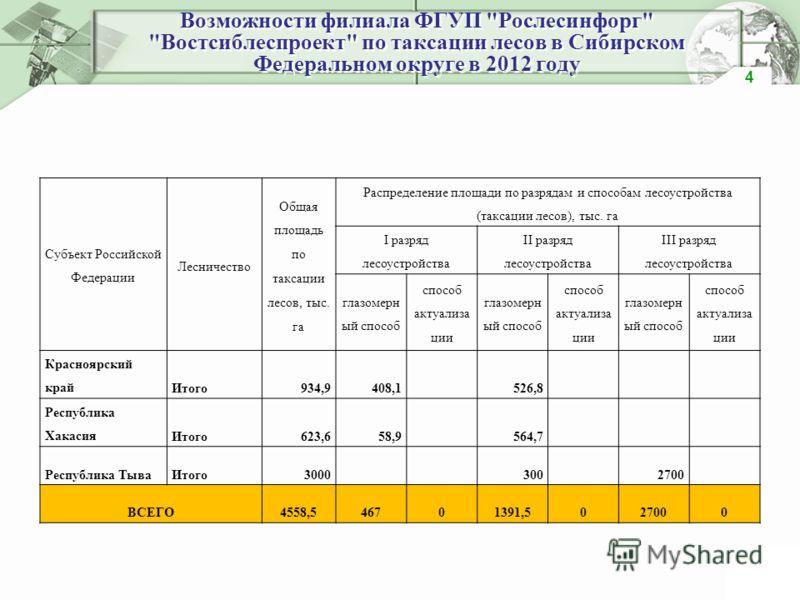 Возможности филиала ФГУП