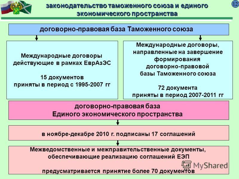 договорно-правовая база Таможенного союза 12 законодательство таможенного союза и единого экономического пространства в ноябре-декабре 2010 г. подписаны 17 соглашений Международные договоры, направленные на завершение формирования договорно-правовой