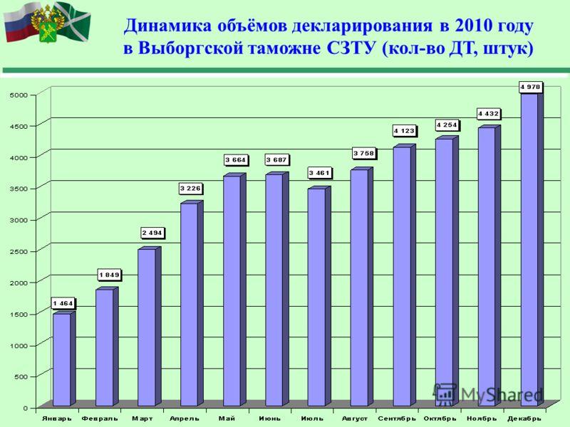24 Динамика объёмов декларирования в 2010 году в Выборгской таможне СЗТУ (кол-во ДТ, штук)