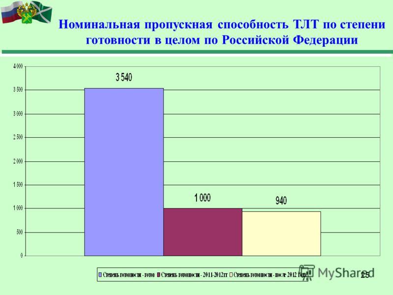 25 Номинальная пропускная способность ТЛТ по степени готовности в целом по Российской Федерации