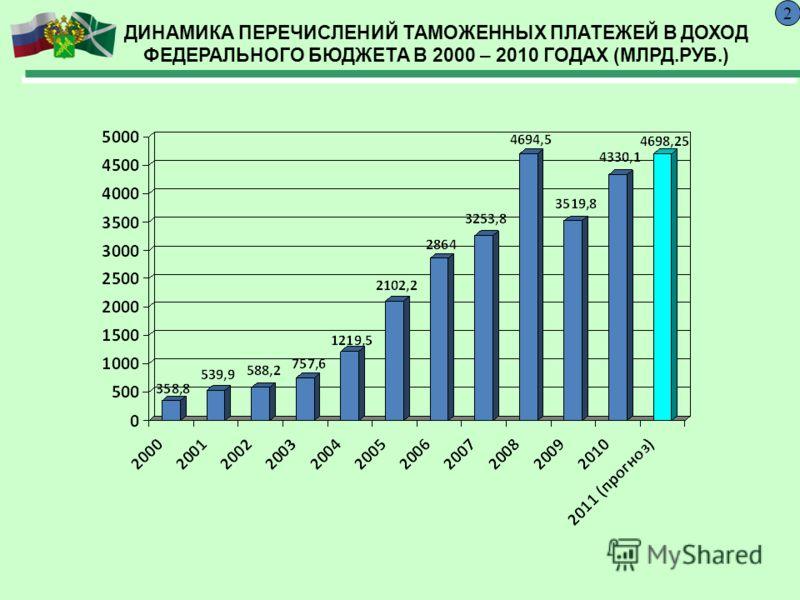 ДИНАМИКА ПЕРЕЧИСЛЕНИЙ ТАМОЖЕННЫХ ПЛАТЕЖЕЙ В ДОХОД ФЕДЕРАЛЬНОГО БЮДЖЕТА В 2000 – 2010 ГОДАХ (МЛРД.РУБ.) 2