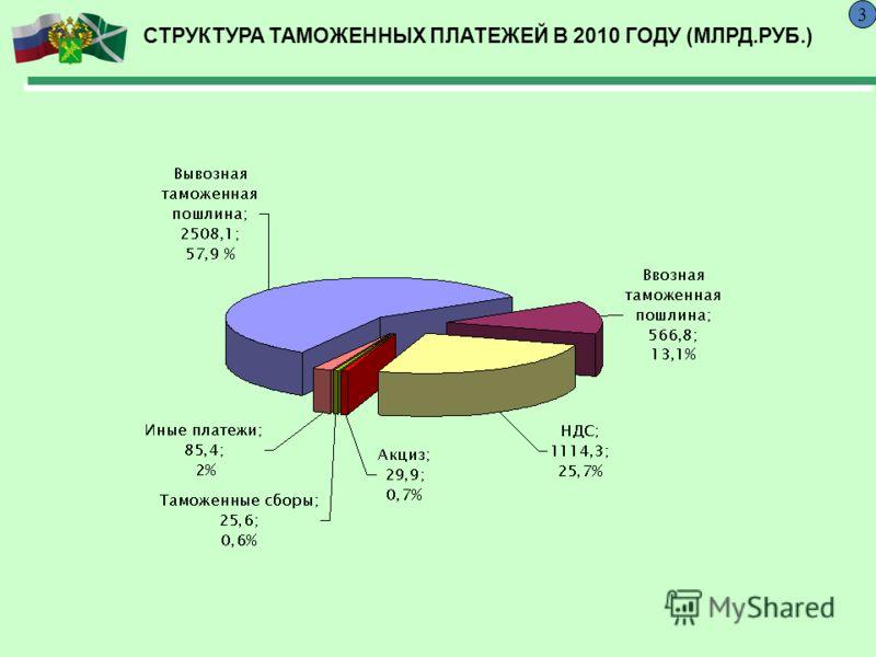 СТРУКТУРА ТАМОЖЕННЫХ ПЛАТЕЖЕЙ В 2010 ГОДУ (МЛРД.РУБ.) 3