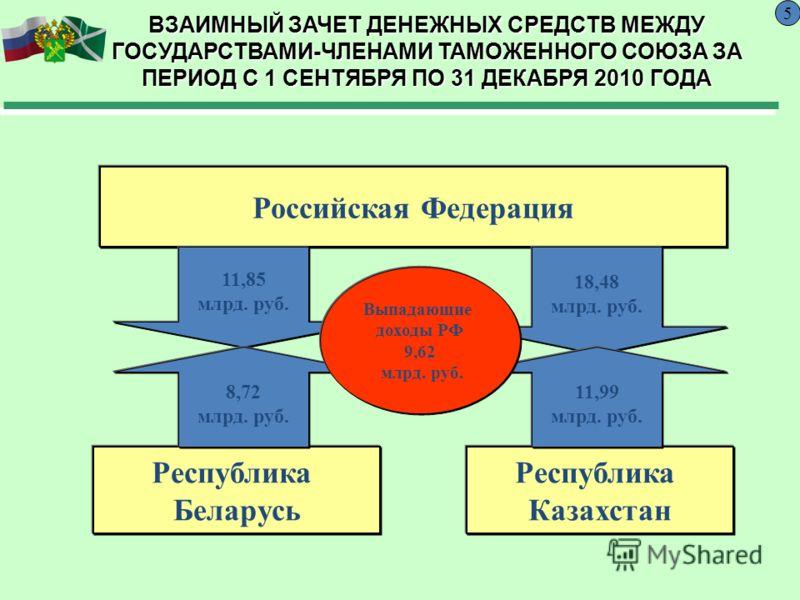 ВЗАИМНЫЙ ЗАЧЕТ ДЕНЕЖНЫХ СРЕДСТВ МЕЖДУ ГОСУДАРСТВАМИ-ЧЛЕНАМИ ТАМОЖЕННОГО СОЮЗА ЗА ПЕРИОД С 1 СЕНТЯБРЯ ПО 31 ДЕКАБРЯ 2010 ГОДА Российская Федерация Республика Беларусь Республика Казахстан 11,85 млрд. руб. 18,48 млрд. руб. 8,72 млрд. руб. 11,99 млрд. р