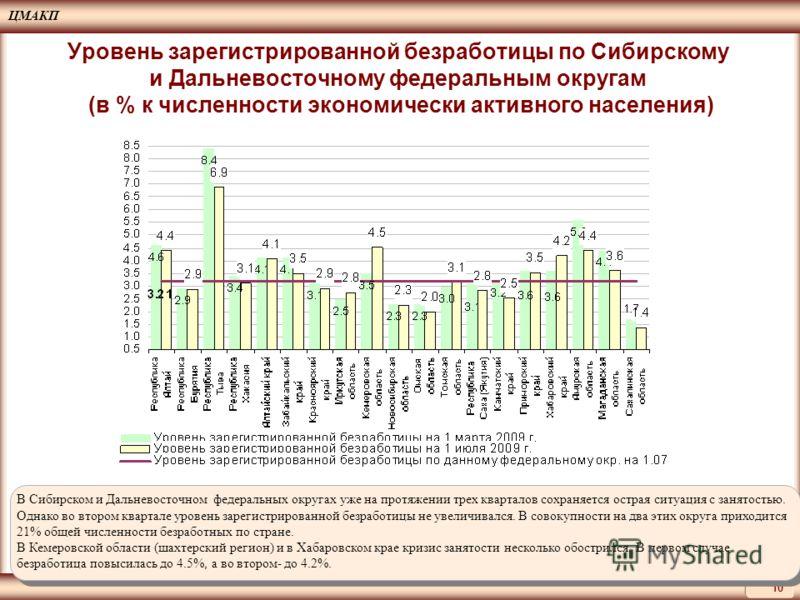 ЦМАКП 10 Уровень зарегистрированной безработицы по Сибирскому и Дальневосточному федеральным округам (в % к численности экономически активного населения) В Сибирском и Дальневосточном федеральных округах уже на протяжении трех кварталов сохраняется о