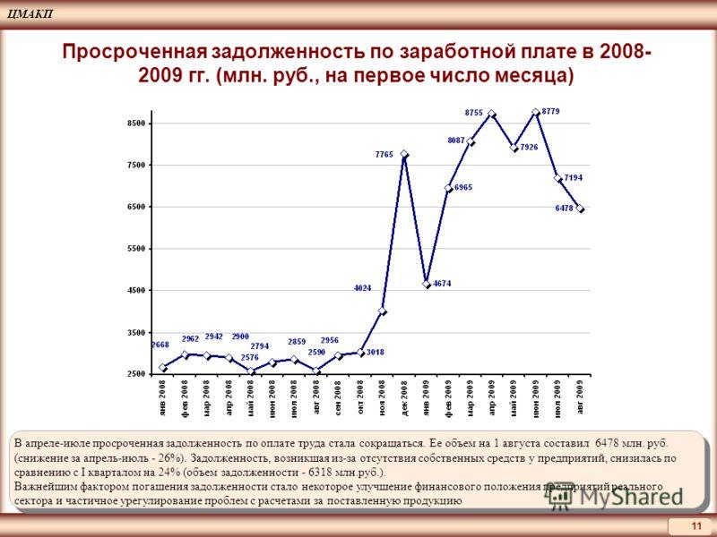 ЦМАКП 11 В апреле-июле просроченная задолженность по оплате труда стала сокращаться. Ее объем на 1 августа составил 6478 млн. руб. (снижение за апрель-июль - 26%). Задолженность, возникшая из-за отсутствия собственных средств у предприятий, снизилась