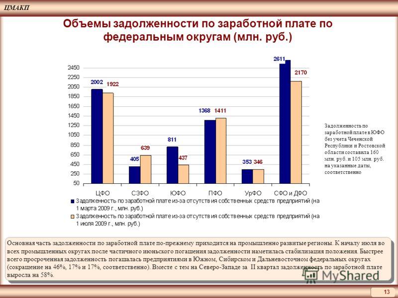 ЦМАКП 13 Основная часть задолженности по заработной плате по-прежнему приходится на промышленно развитые регионы. К началу июля во всех промышленных округах после частичного июньского погашения задолженности наметилась стабилизация положения. Быстрее