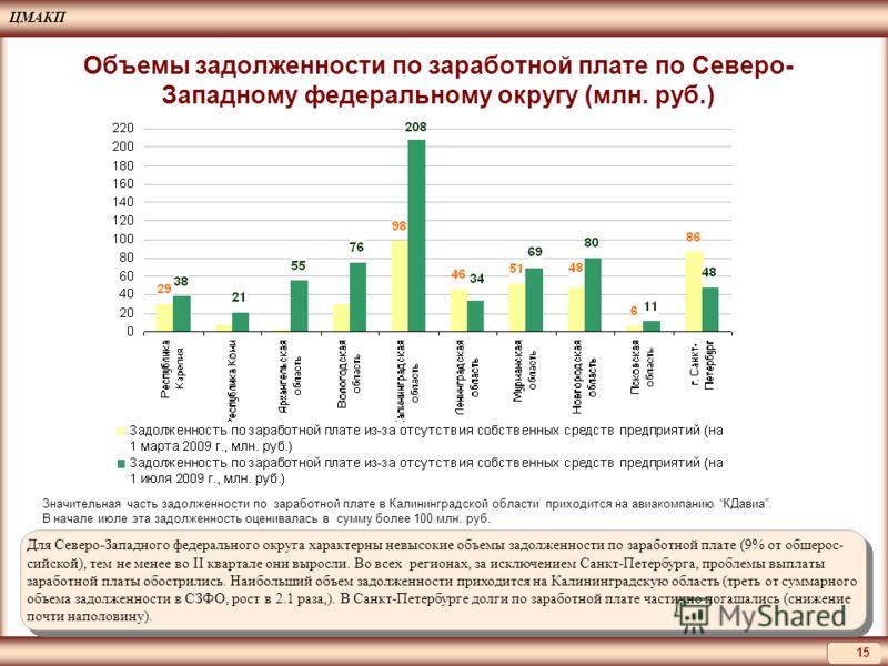 ЦМАКП 15 Для Северо-Западного федерального округа характерны невысокие объемы задолженности по заработной плате (9% от обшерос- сийской), тем не менее во II квартале они выросли. Во всех регионах, за исключением Санкт-Петербурга, проблемы выплаты зар