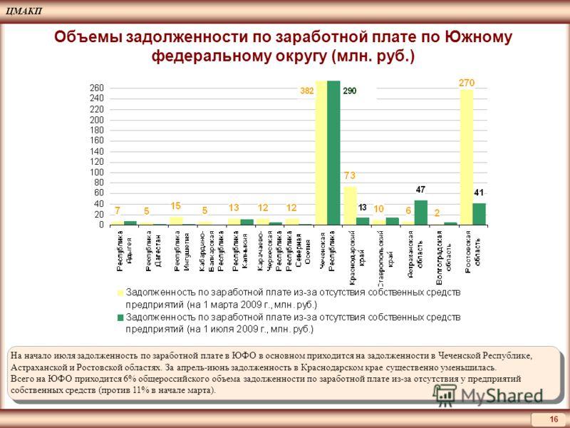 ЦМАКП 16 На начало июля задолженность по заработной плате в ЮФО в основном приходится на задолженности в Чеченской Республике, Астраханской и Ростовской областях. За апрель-июнь задолженность в Краснодарском крае существенно уменьшилась. Всего на ЮФО