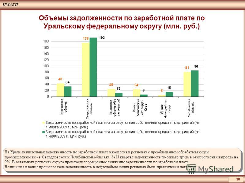 ЦМАКП 18 На Урале значительная задолженность по заработной плате накоплена в регионах с преобладанием обрабатывающей промышленности - в Свердловской и Челябинской областях. За II квартал задолженность по оплате труда в этих регионах выросла на 9%. В