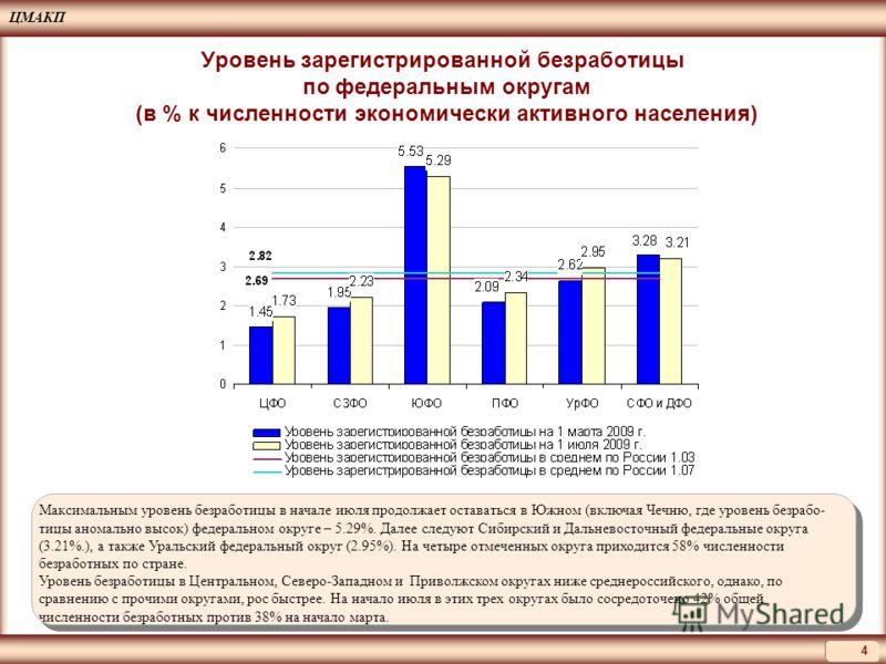 ЦМАКП 4 Максимальным уровень безработицы в начале июля продолжает оставаться в Южном (включая Чечню, где уровень безрабо- тицы аномально высок) федеральном округе – 5.29%. Далее следуют Сибирский и Дальневосточный федеральные округа (3.21%.), а также
