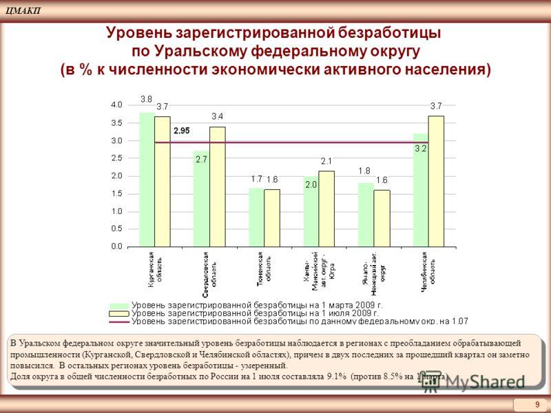 ЦМАКП 9 Уровень зарегистрированной безработицы по Уральскому федеральному округу (в % к численности экономически активного населения) В Уральском федеральном округе значительный уровень безработицы наблюдается в регионах с преобладанием обрабатывающе