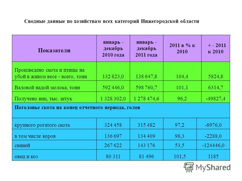 Сводные данные по хозяйствам всех категорий Нижегородской области Показатели январь - декабрь 2010 года январь - декабрь 2011 года 2011 в % к 2010 + - 2011 к 2010 Произведено скота и птицы на убой в живом весе - всего, тонн132 823,0138 647,8104,45824