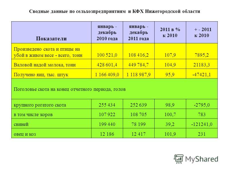 Сводные данные по сельхозпредприятиям и КФХ Нижегородской области Показатели январь - декабрь 2010 года январь - декабрь 2011 года 2011 в % к 2010 + - 2011 к 2010 Произведено скота и птицы на убой в живом весе - всего, тонн100 521,0108 416,2107,97895