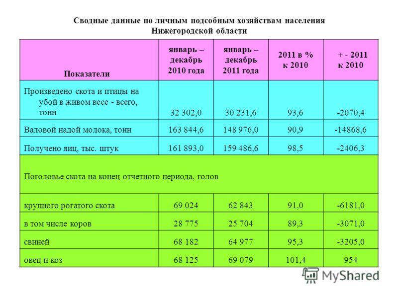 Сводные данные по личным подсобным хозяйствам населения Нижегородской области Показатели январь – декабрь 2010 года январь – декабрь 2011 года 2011 в % к 2010 + - 2011 к 2010 Произведено скота и птицы на убой в живом весе - всего, тонн32 302,030 231,