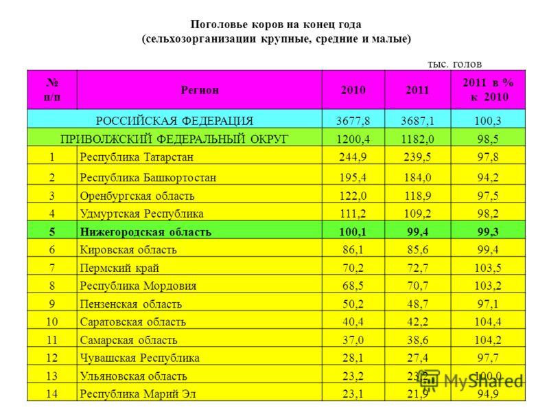 Поголовье коров на конец года (сельхозорганизации крупные, средние и малые) тыс. голов п/п Регион20102011 2011 в % к 2010 РОССИЙСКАЯ ФЕДЕРАЦИЯ3677,83687,1100,3 ПРИВОЛЖСКИЙ ФЕДЕРАЛЬНЫЙ ОКРУГ1200,41182,098,5 1 Республика Татарстан244,9239,597,8 2 Респу