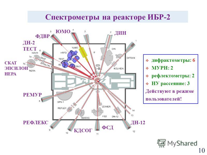 10 Спектрометры на реакторе ИБР-2 ФДВР ДН-2 ТЕСТ СКАТ ЭПСИЛОН НЕРА ДН-12 ФСД ЮМО ДИН КДСОГ РЕФЛЕКС РЕМУР дифрактометры: 6 МУРН: 2 рефлектометры: 2 НУ рассеяние: 3 Действуют в режиме пользователей!