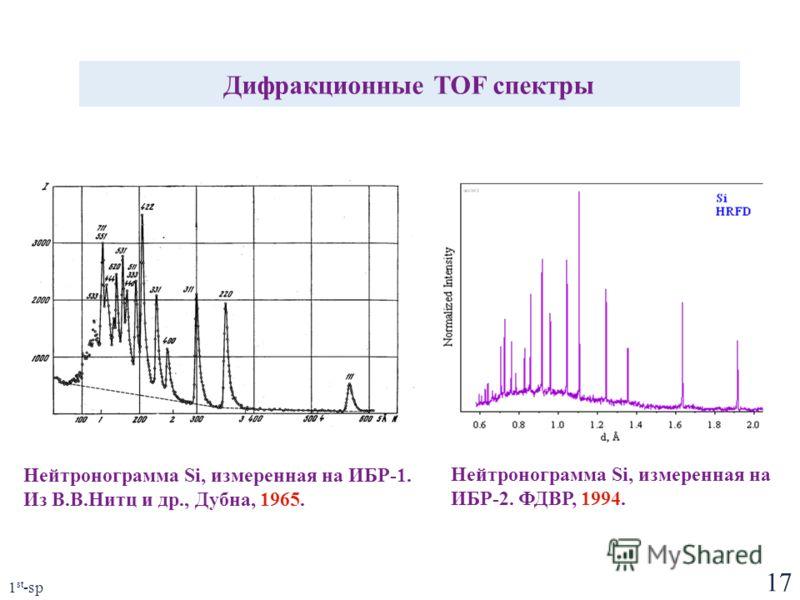 17 1 st -sp Дифракционные TOF спектры Нейтронограмма Si, измеренная на ИБР-1. Из В.В.Нитц и др., Дубна, 1965. Нейтронограмма Si, измеренная на ИБР-2. ФДВР, 1994.