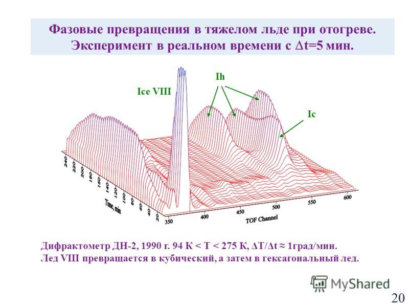 20 Дифрактометр ДН-2, 1990 г. 94 К < Т < 275 К, ΔТ/Δt 1град/мин. Лед VIII превращается в кубический, а затем в гексагональный лед. Ice VIII Ic Ih Фазовые превращения в тяжелом льде при отогреве. Эксперимент в реальном времени с t=5 мин.
