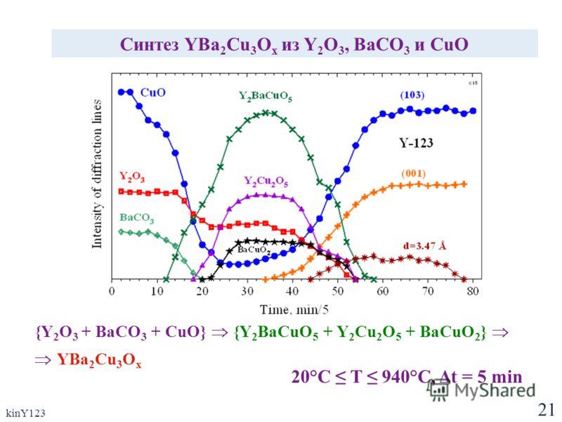 21 kinY123 Синтез YBa 2 Cu 3 O x из Y 2 O 3, BaCO 3 и CuO {Y 2 O 3 + BaCO 3 + CuO} {Y 2 BaCuO 5 + Y 2 Cu 2 O 5 + BaCuO 2 } YBa 2 Cu 3 O x 20°C T 940°C, Δt = 5 min