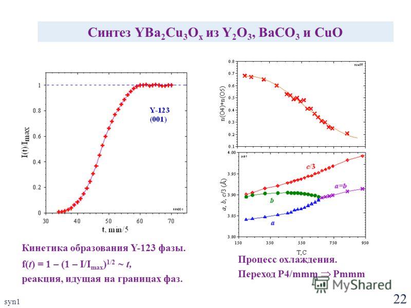 22 syn1 Синтез YBa 2 Cu 3 O x из Y 2 O 3, BaCO 3 и CuO Кинетика образования Y-123 фазы. f(t) = 1 – (1 – I/I max ) 1/2 ~ t, реакция, идущая на границах фаз. Процесс охлаждения. Переход P4/mmm Pmmm