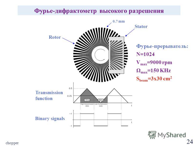 24 chopper Фурье-дифрактометр высокого разрешения 0.7 mm Rotor Stator Transmission function Binary signals Фурье-прерыватель: N=1024 V max =9000 rpm Ω max =150 KHz S beam =3x30 cm 2