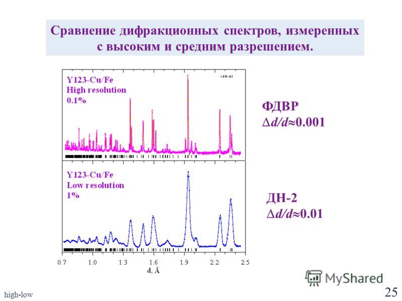 25 high-low Сравнение дифракционных спектров, измеренных с высоким и средним разрешением. ФДВР d/d 0.001 ДН-2 d/d 0.01