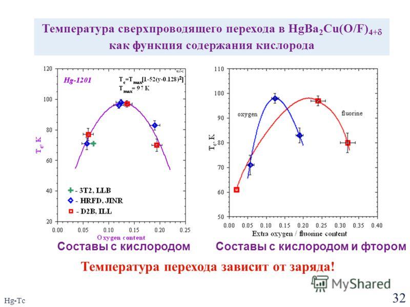 32 Hg-Tc Температура сверхпроводящего перехода в HgBa 2 Cu(O/F) 4+ как функция содержания кислорода Составы с кислородомСоставы с кислородом и фтором Температура перехода зависит от заряда!