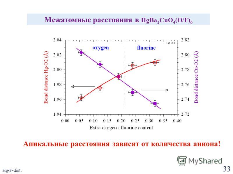 33 Hg-F-dist. Межатомные расстояния в HgBa 2 CuO 4 (O/F) Апикальные расстояния зависят от количества аниона!