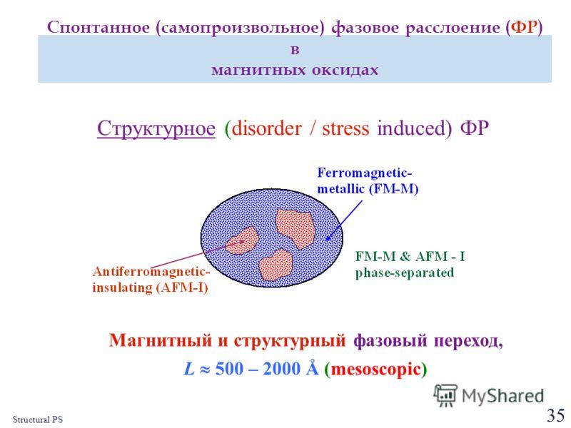 35 Структурное (disorder / stress induced) ФР Магнитный и структурный фазовый переход, L 500 – 2000 Å (mesoscopic) Structural PS Спонтанное (самопроизвольное) фазовое расслоение (ФР) в магнитных оксидах