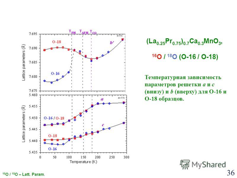 36 Температурная зависимость параметров решетки a и c (внизу) и b (вверху) для O-16 и O-18 образцов. (La 0.25 Pr 0.75 ) 0.7 Ca 0.3 MnO 3, 16 O / 18 O (O-16 / O-18) 16 O / 18 O – Latt. Param.