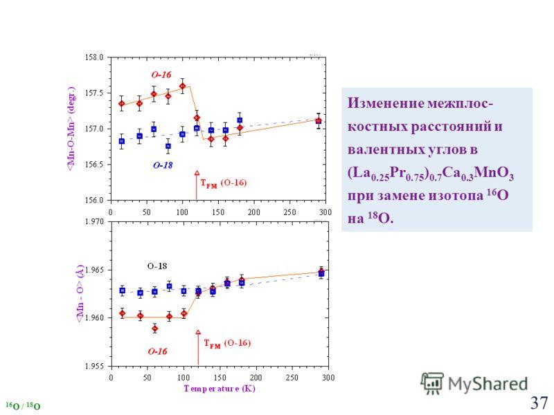 37 Изменение межплос- костных расстояний и валентных углов в (La 0.25 Pr 0.75 ) 0.7 Ca 0.3 MnO 3 при замене изотопа 16 О на 18 О. 16 O / 18 O