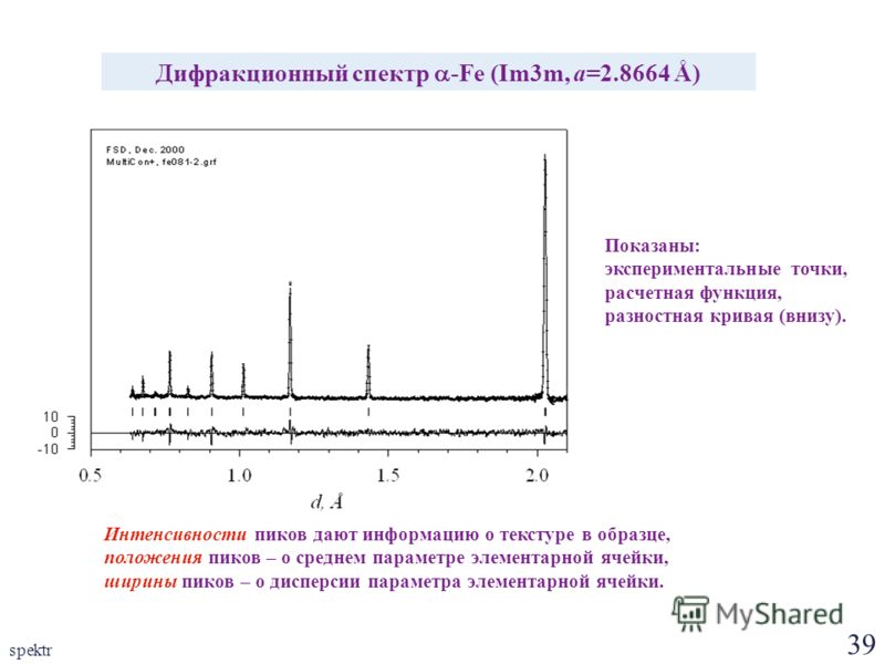 39 spektr Дифракционный спектр -Fe (Im3m, a=2.8664 Å) Интенсивности пиков дают информацию о текстуре в образце, положения пиков – о среднем параметре элементарной ячейки, ширины пиков – о дисперсии параметра элементарной ячейки. Показаны: эксперимент