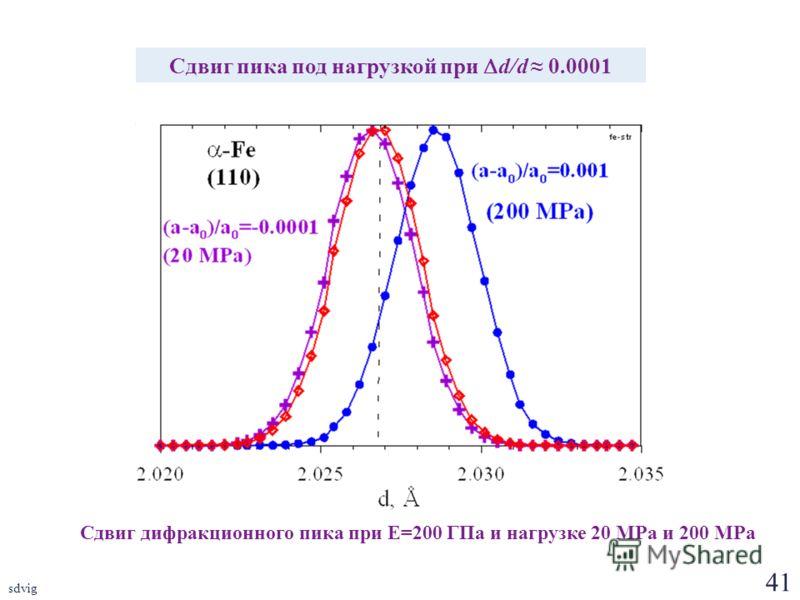 41 sdvig Сдвиг дифракционного пика при E=200 ГПа и нагрузке 20 MPa и 200 MPa Сдвиг пика под нагрузкой при d/d 0.0001