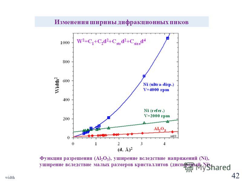 42 width Изменения ширины дифракционных пиков Функция разрешения (Al 2 O 3 ), уширение вследствие напряжений (Ni), уширение вследствие малых размеров кристаллитов (дисперсный Ni).