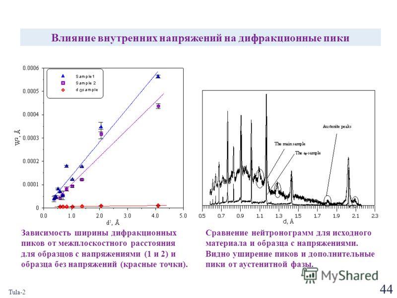 44 Tula-2 Влияние внутренних напряжений на дифракционные пики Сравнение нейтронограмм для исходного материала и образца с напряжениями. Видно уширение пиков и дополнительные пики от аустенитной фазы. Зависимость ширины дифракционных пиков от межплоск
