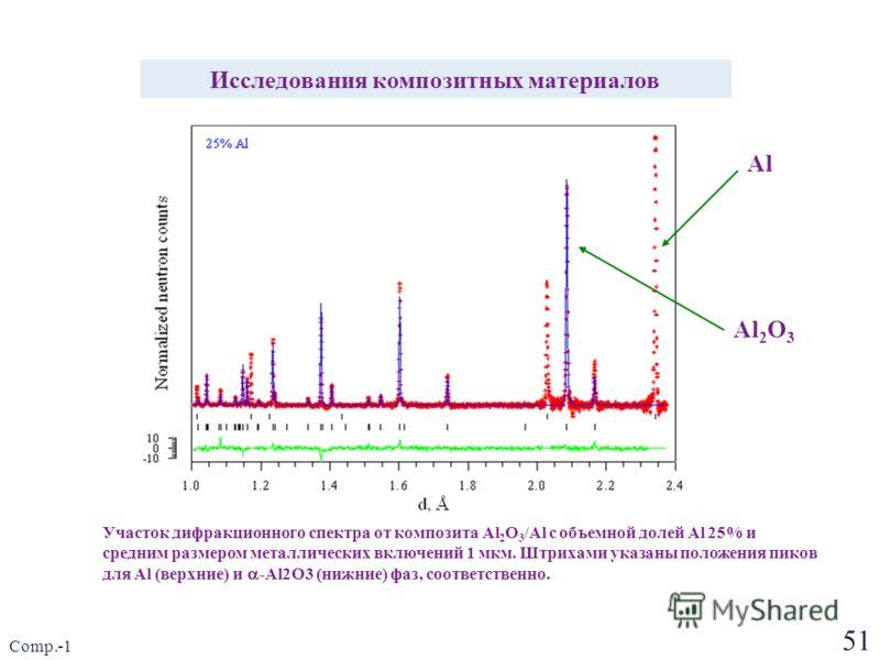 51 Comp.-1 Исследования композитных материалов Участок дифракционного спектра от композита Al 2 O 3 /Al с объемной долей Al 25% и средним размером металлических включений 1 мкм. Штрихами указаны положения пиков для Al (верхние) и -Al2O3 (нижние) фаз,