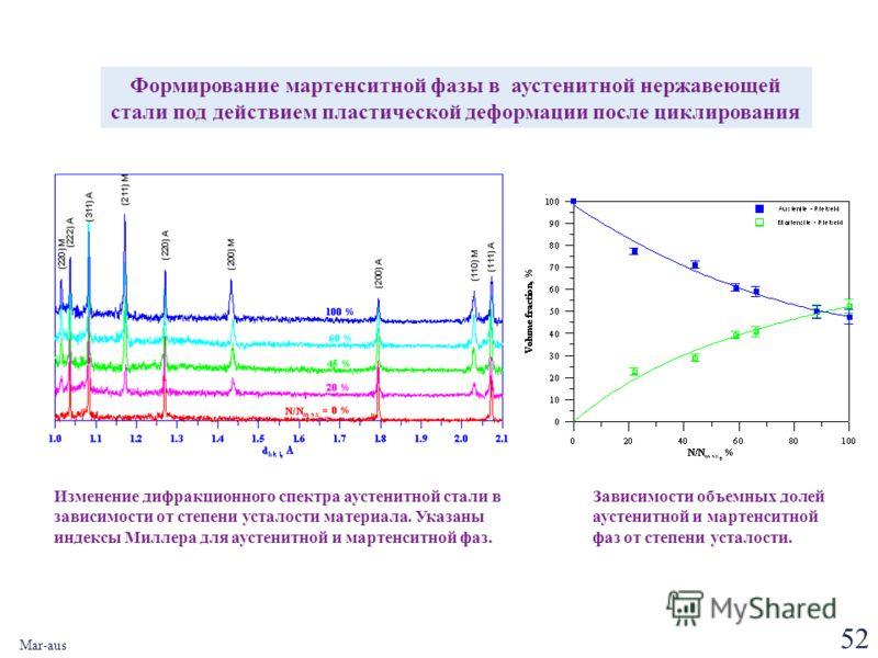 52 Mar-aus Изменение дифракционного спектра аустенитной стали в зависимости от степени усталости материала. Указаны индексы Миллера для аустенитной и мартенситной фаз. Зависимости объемных долей аустенитной и мартенситной фаз от степени усталости. Фо