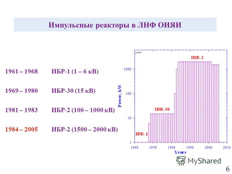 6 1961 – 1968ИБР-1 (1 – 6 кВ) 1969 – 1980 ИБР-30 (15 кВ) 1981 – 1983ИБР-2 (100 – 1000 кВ) 1984 – 2005ИБР-2 (1500 – 2000 кВ) Импульсные реакторы в ЛНФ ОИЯИ
