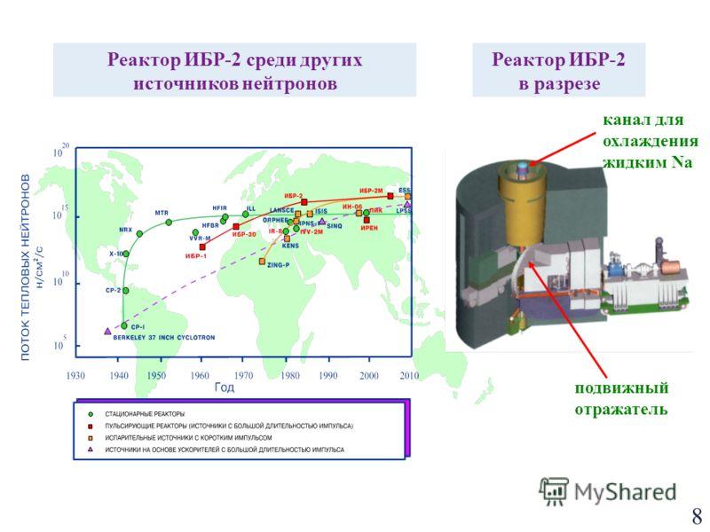 8 Реактор ИБР-2 среди других источников нейтронов Реактор ИБР-2 в разрезе подвижный отражатель канал для охлаждения жидким Na