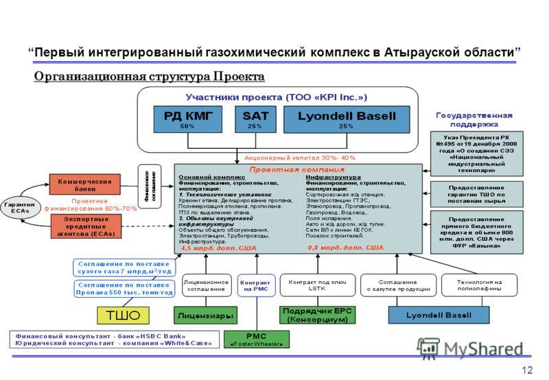 1212 Организационная структура Проекта Первый интегрированный газохимический комплекс в Атырауской области