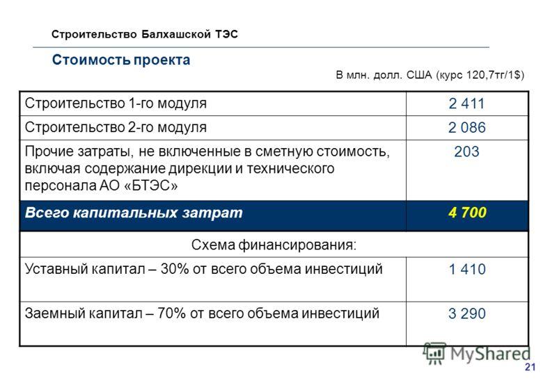 Стоимость проекта Строительство Балхашской ТЭС Строительство 1-го модуля 2 411 Строительство 2-го модуля 2 086 Прочие затраты, не включенные в сметную стоимость, включая содержание дирекции и технического персонала АО «БТЭС» 203 Всего капитальных зат