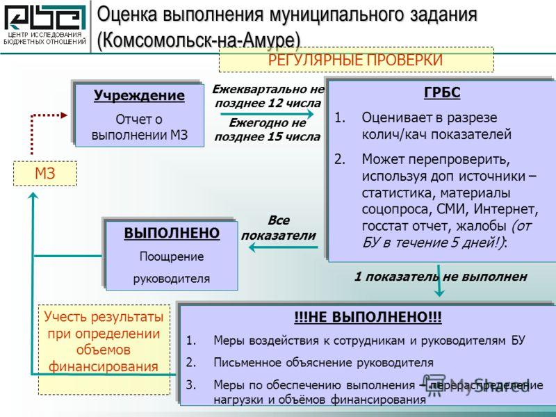 (с) Центр исследования бюджетных отношений, 2009 12 Оценка выполнения муниципального задания (Комсомольск-на-Амуре) Учреждение Отчет о выполнении МЗ ГРБС 1.Оценивает в разрезе колич/кач показателей 2.Может перепроверить, используя доп источники – ста