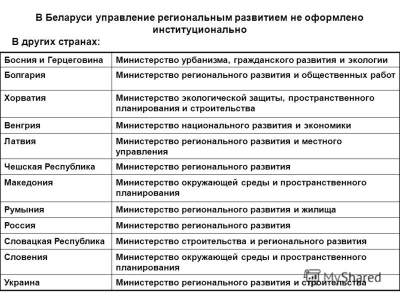 В Беларуси управление региональным развитием не оформлено институционально В других странах: Босния и ГерцеговинаМинистерство урбанизма, гражданского развития и экологии БолгарияМинистерство регионального развития и общественных работ ХорватияМинисте