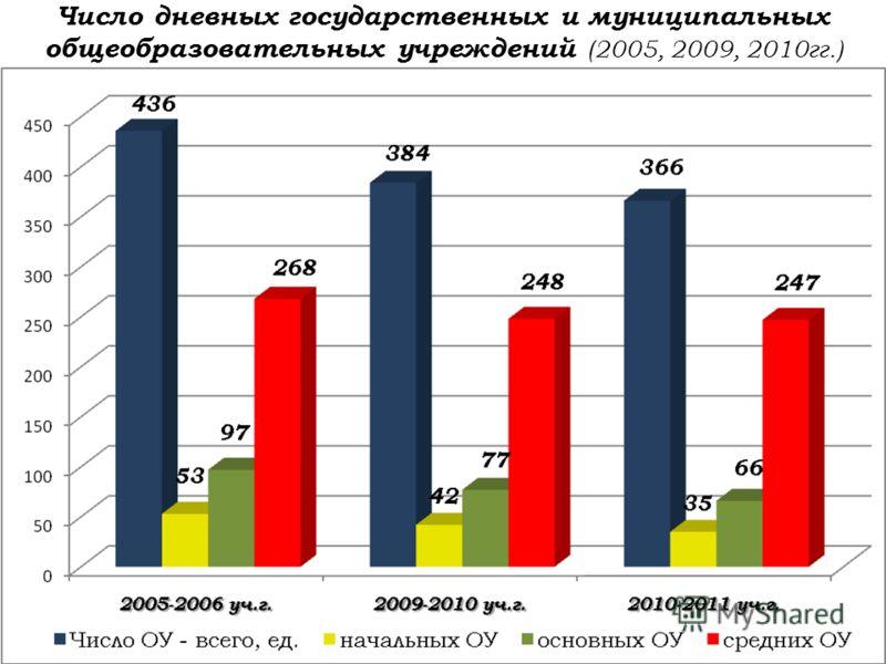Число дневных государственных и муниципальных общеобразовательных учреждений (2005, 2009, 2010гг.)