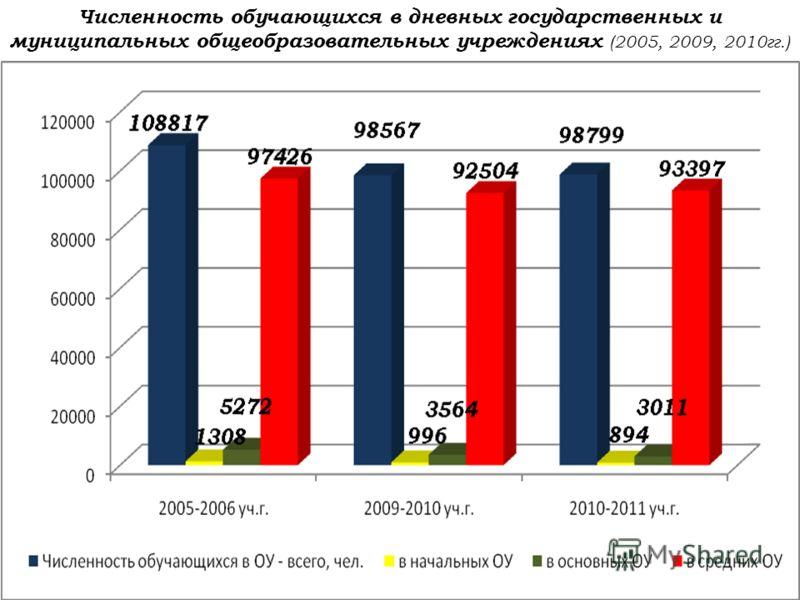 Численность обучающихся в дневных государственных и муниципальных общеобразовательных учреждениях (2005, 2009, 2010гг.)