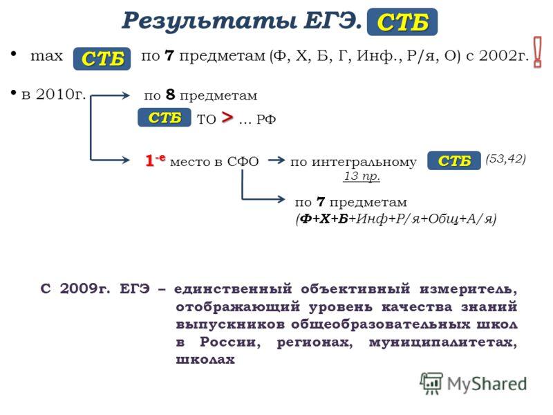 Результаты ЕГЭ. max по 7 предметам (Ф, Х, Б, Г, Инф., Р/я, О) с 2002г. в 2010г. СТБ СТБ по 8 предметам > ТО > … РФ СТБ 1 -е 1 -е место в СФО по интегральному СТБ 13 пр. по 7 предметам ( Ф+Х+Б +Инф+Р/я+Общ+А/я) С 2009г. ЕГЭ – единственный объективный