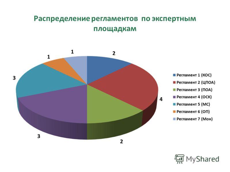 Распределение регламентов по экспертным площадкам